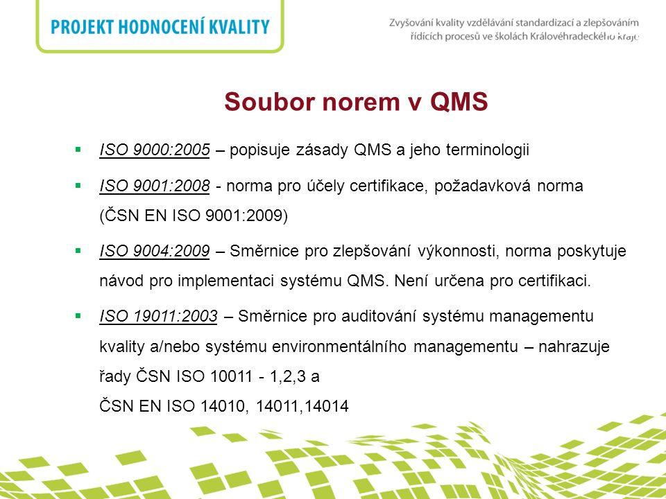 nadpis Soubor norem v QMS  ISO 9000:2005 – popisuje zásady QMS a jeho terminologii  ISO 9001:2008 - norma pro účely certifikace, požadavková norma (