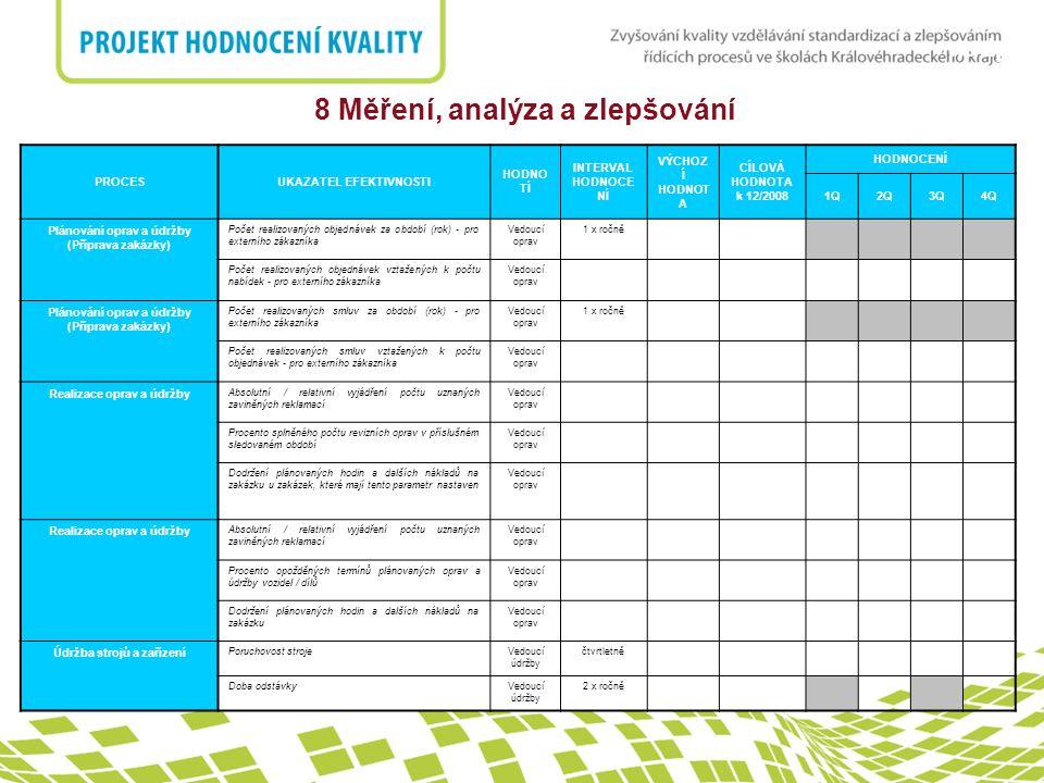 nadpis 8 Měření, analýza a zlepšování PROCESUKAZATEL EFEKTIVNOSTI HODNO TÍ INTERVAL HODNOCE NÍ VÝCHOZ Í HODNOT A CÍLOVÁ HODNOTA k 12/2008 HODNOCENÍ 1Q