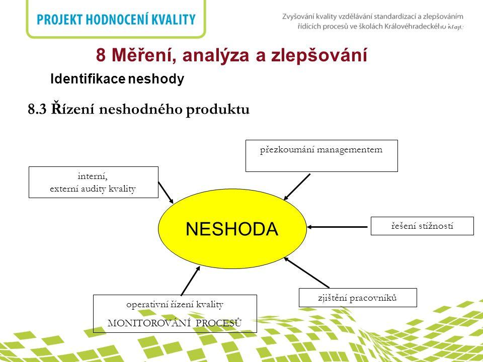 nadpis Identifikace neshody 8 Měření, analýza a zlepšování NESHODA interní, externí audity kvality přezkoumání managementem řešení stížností zjištění