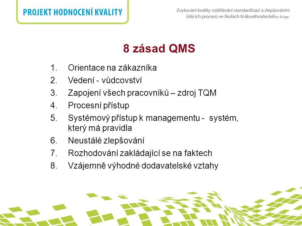 nadpis 8 zásad QMS 1.Orientace na zákazníka 2.Vedení - vůdcovství 3.Zapojení všech pracovníků – zdroj TQM 4.Procesní přístup 5.Systémový přístup k man