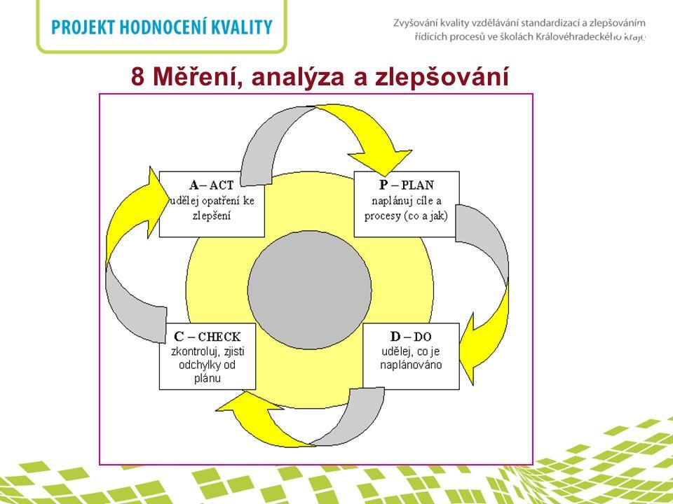 nadpis 8 Měření, analýza a zlepšování