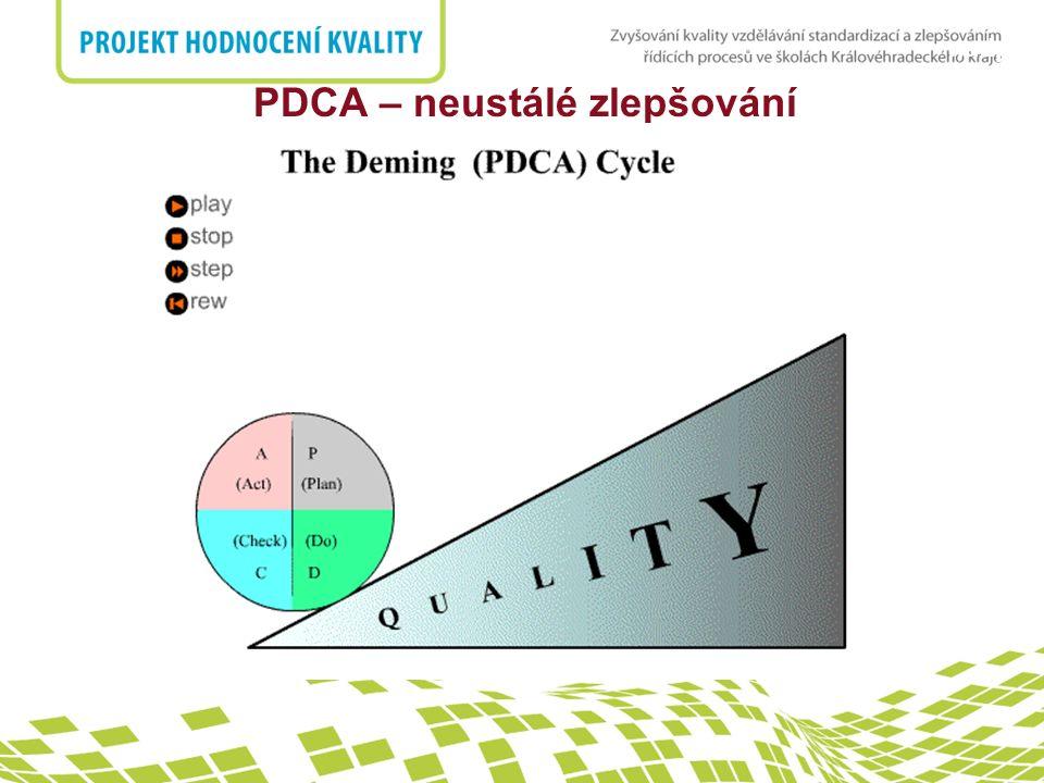 nadpis 7.1 Plánování realizace produktu 8 Měření, analýza a zlepšování PDCA – neustálé zlepšování