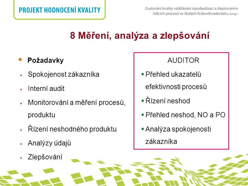 nadpis  Požadavky  Spokojenost zákazníka  Interní audit  Monitorování a měření procesů, produktu  Řízení neshodného produktu  Analýzy údajů  Zl