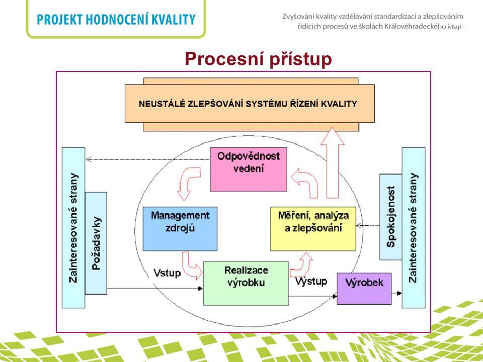 """nadpis 8 Měření, analýza a zlepšování 8.2.3 Monitorování a měření procesů a produktů  Každý proces má stanoveny parametry pro jeho sledování  Ukazatele efektivnosti procesů  Sledování trendů, schvalování produktu  Definováno v rámci """"Popisu Procesu – Monitoring procesu , technologických předpisů, kontrolních plánů, výkresů a technické dokumentace  Záznam """"Stanovení kritérií výkonnosti procesů"""