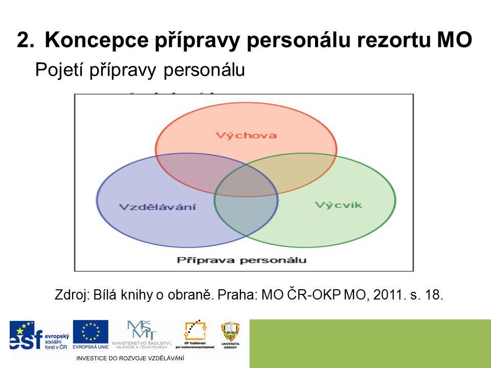 Pojetí přípravy personálu Zdroj: Bílá knihy o obraně. Praha: MO ČR-OKP MO, 2011. s. 18.