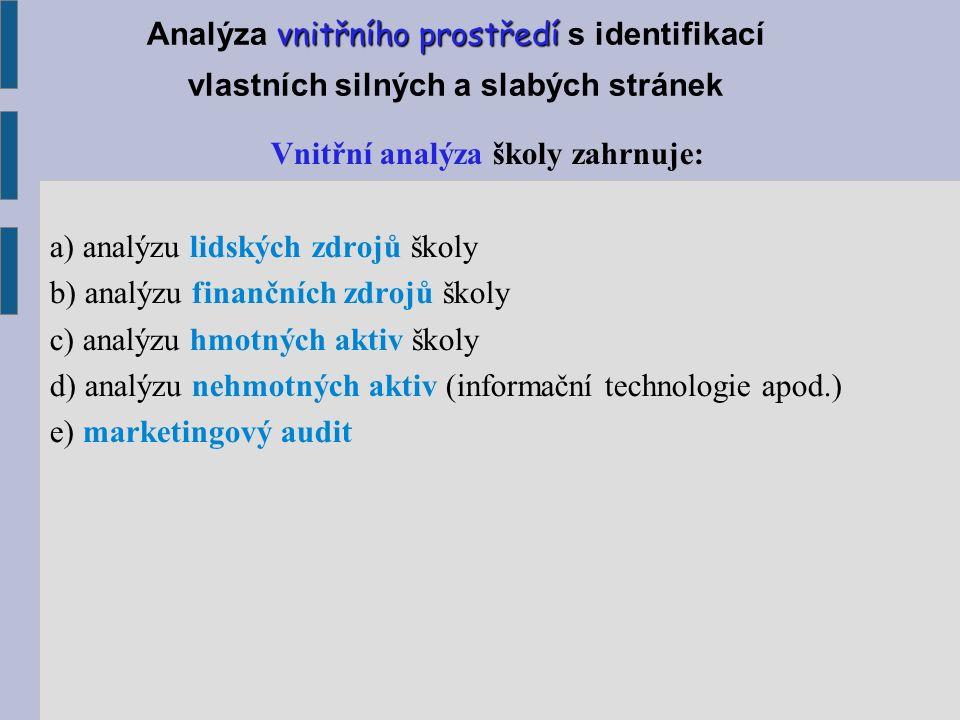 vnitřního prostředí Analýza vnitřního prostředí s identifikací vlastních silných a slabých stránek Vnitřní analýza školy zahrnuje: a) analýzu lidských zdrojů školy b) analýzu finančních zdrojů školy c) analýzu hmotných aktiv školy d) analýzu nehmotných aktiv (informační technologie apod.) e) marketingový audit