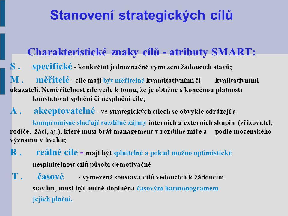 Stanovení strategických cílů Charakteristické znaky cílů - atributy SMART: S.