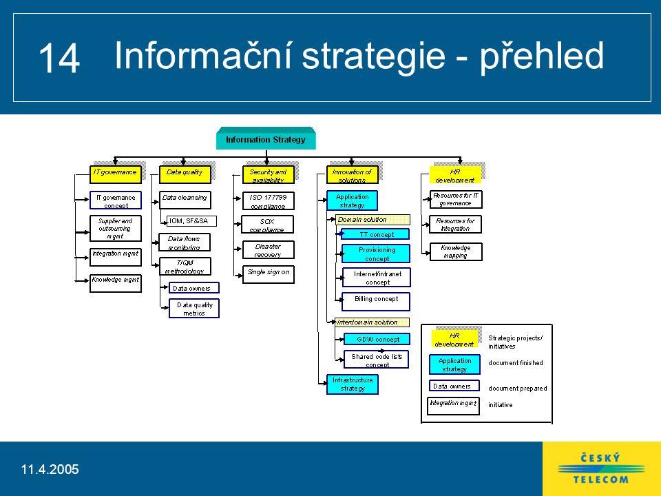 11.4.2005 14 Informační strategie - přehled