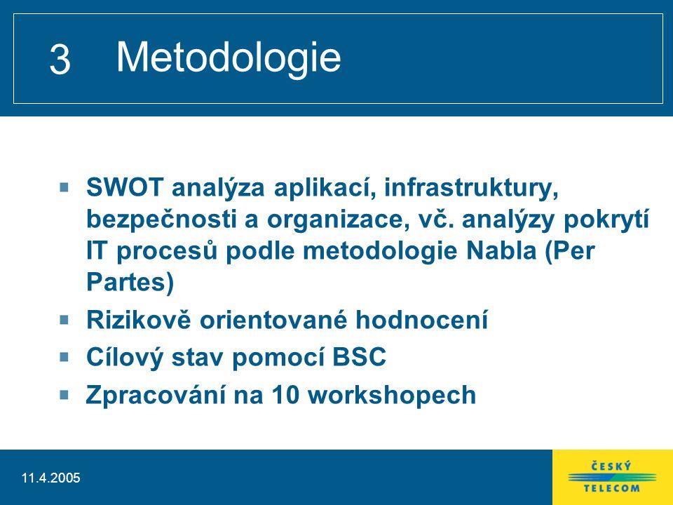 11.4.2005 3 Metodologie SWOT analýza aplikací, infrastruktury, bezpečnosti a organizace, vč.