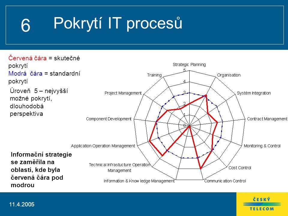 11.4.2005 6 Pokrytí IT procesů Informační strategie se zaměřila na oblasti, kde byla červená čára pod modrou Červená čára = skutečné pokrytí Modrá čára = standardní pokrytí Úroveň 5 – nejvyšší možné pokrytí, dlouhodobá perspektiva