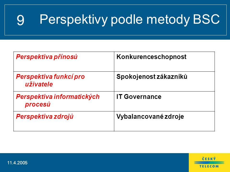 11.4.2005 10 Strategické cíle – BSC schema