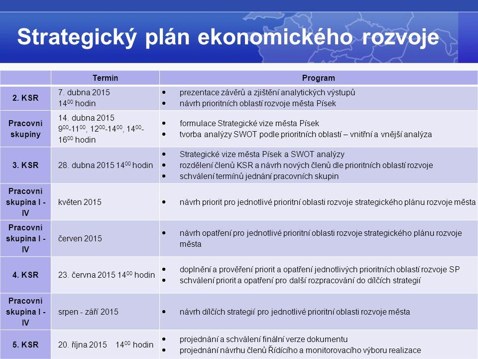 © 2015. Berman Group. Strategický plán ekonomického rozvoje TermínProgram 2.