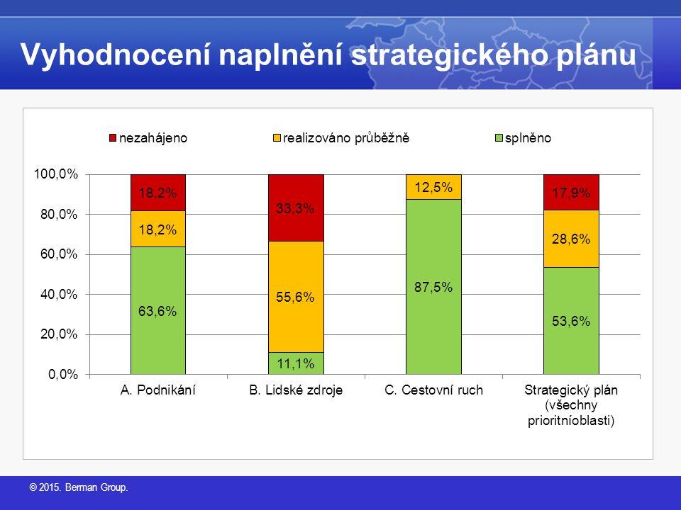 © 2015. Berman Group. Vyhodnocení naplnění strategického plánu