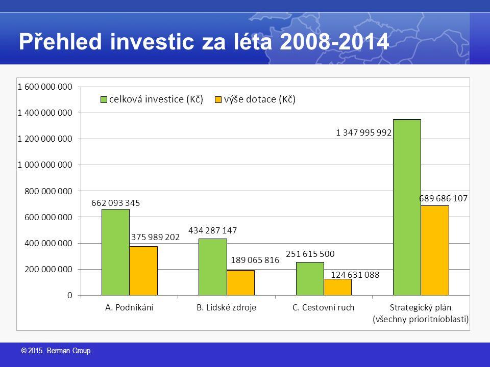 © 2015. Berman Group. Přehled investic za léta 2008-2014