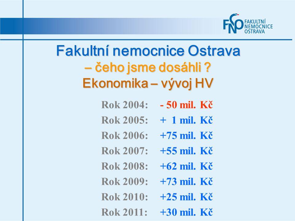 Fakultní nemocnice Ostrava – čeho jsme dosáhli ? Ekonomika – vývoj HV Rok 2004:- 50 mil. Kč Rok 2005:+ 1 mil. Kč Rok 2006:+75 mil. Kč Rok 2007:+55 mil