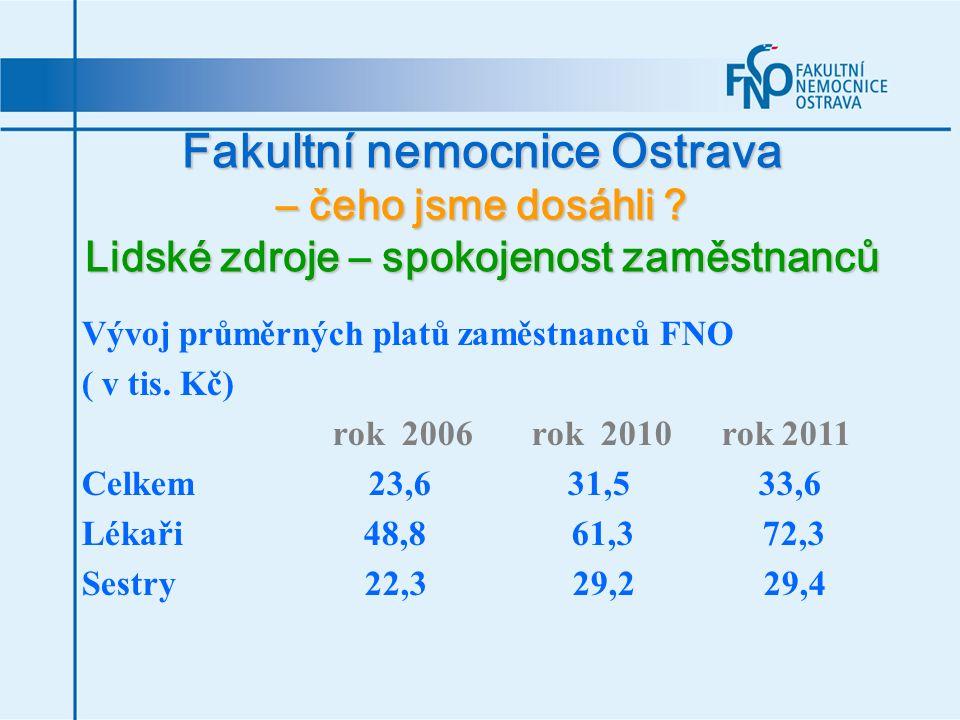 Fakultní nemocnice Ostrava – čeho jsme dosáhli ? Lidské zdroje – spokojenost zaměstnanců Vývoj průměrných platů zaměstnanců FNO ( v tis. Kč) rok 2006