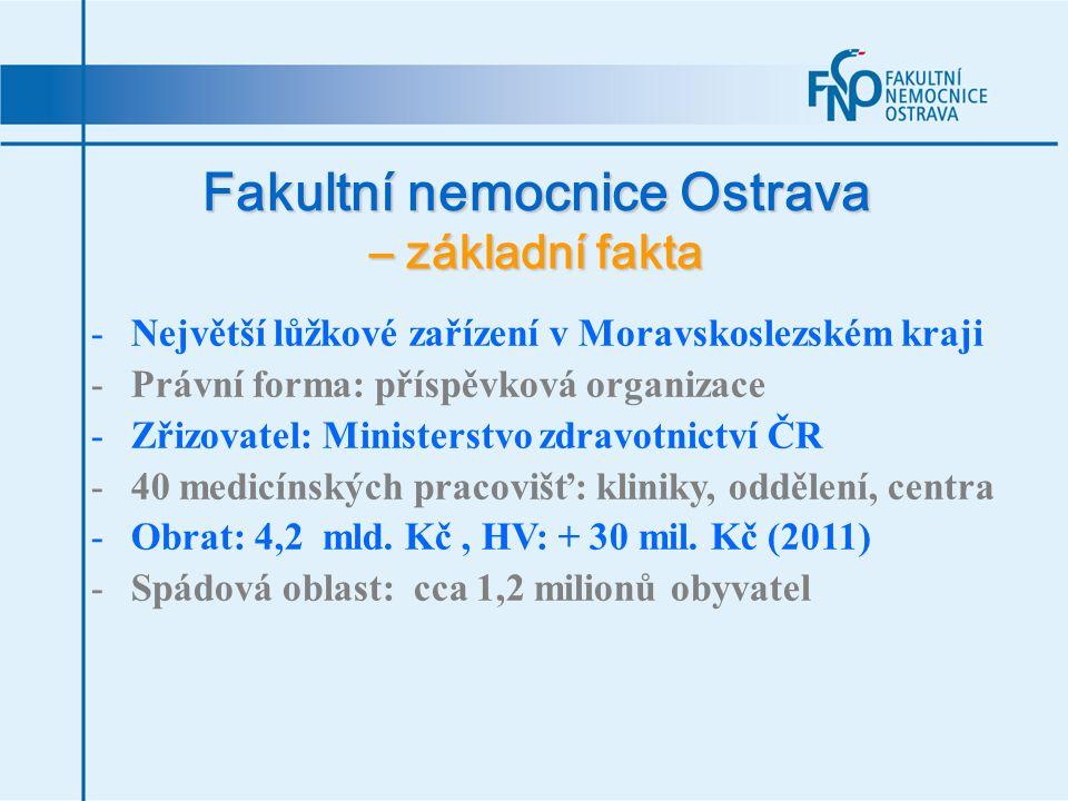 Fakultní nemocnice Ostrava – základní fakta -Celkový počet zaměstnanců: 3 180 z toho: - 500 lékařů - 1320 sester - 450 pomocných zdrav.