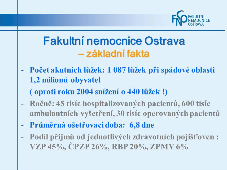 Fakultní nemocnice Ostrava – základní fakta -Počet akutních lůžek: 1 087 lůžek při spádové oblasti 1,2 milionů obyvatel ( oproti roku 2004 snížení o 4