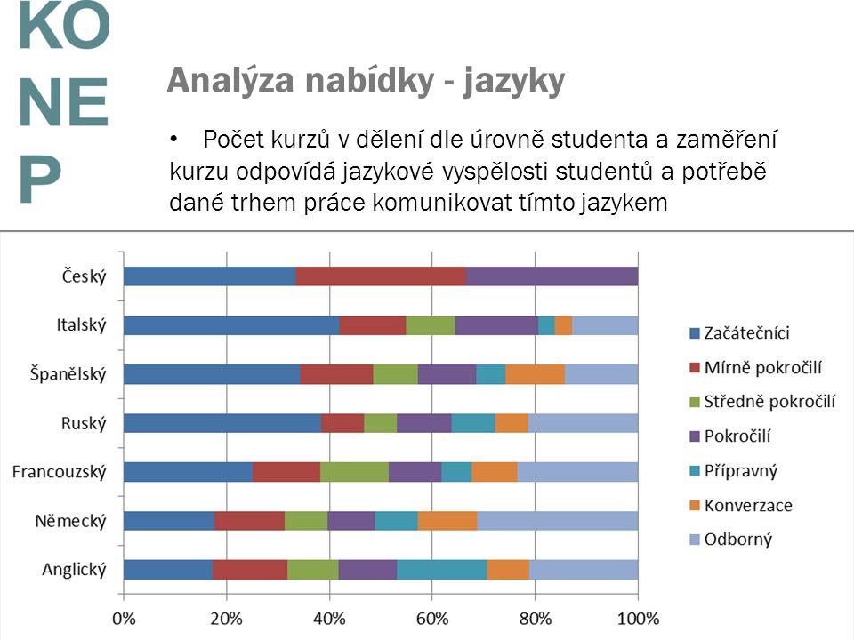 13 Analýza nabídky - jazyky Počet kurzů v dělení dle úrovně studenta a zaměření kurzu odpovídá jazykové vyspělosti studentů a potřebě dané trhem práce komunikovat tímto jazykem 30.