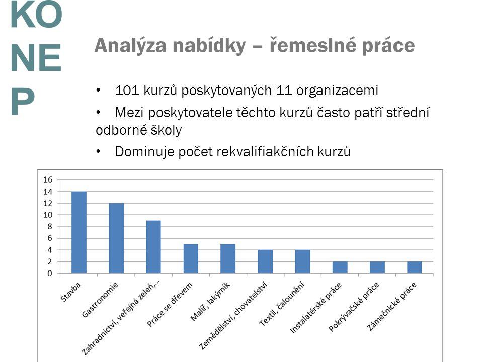 Analýza nabídky – řemeslné práce 101 kurzů poskytovaných 11 organizacemi Mezi poskytovatele těchto kurzů často patří střední odborné školy Dominuje počet rekvalifiakčních kurzů