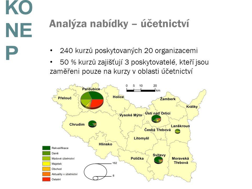 Analýza nabídky – účetnictví 240 kurzů poskytovaných 20 organizacemi 50 % kurzů zajišťují 3 poskytovatelé, kteří jsou zaměřeni pouze na kurzy v oblast