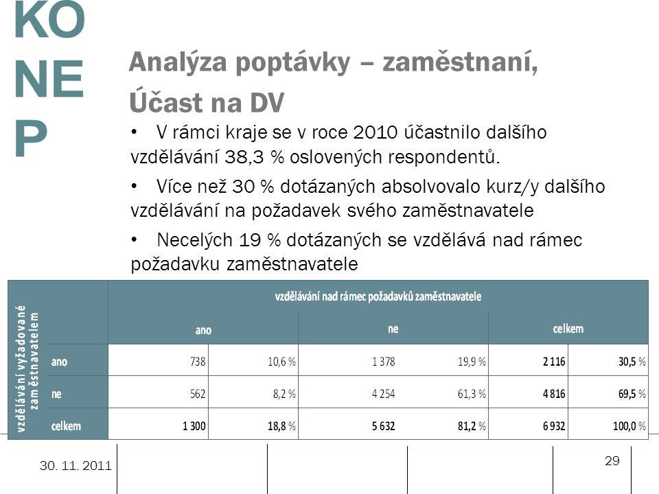 Analýza poptávky – zaměstnaní, Účast na DV V rámci kraje se v roce 2010 účastnilo dalšího vzdělávání 38,3 % oslovených respondentů.
