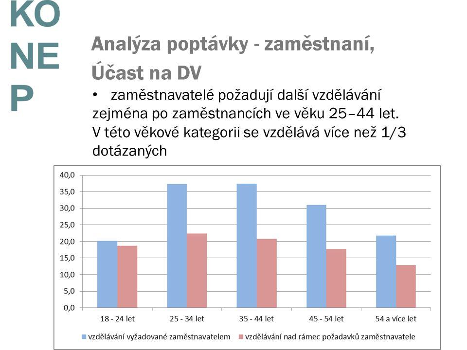Analýza poptávky - zaměstnaní, Účast na DV zaměstnavatelé požadují další vzdělávání zejména po zaměstnancích ve věku 25–44 let. V této věkové kategori