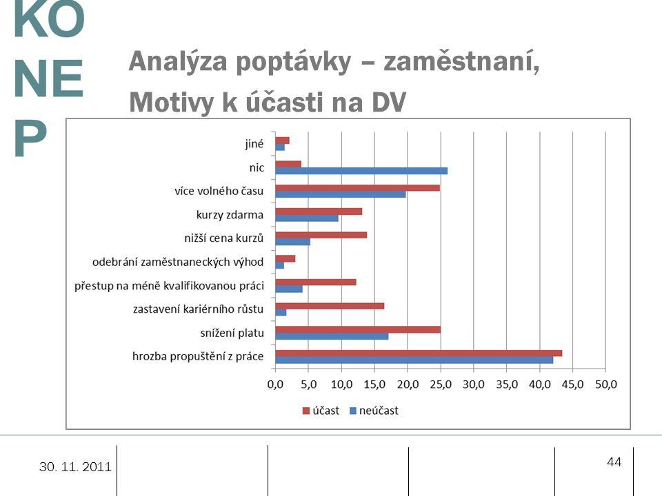 Analýza poptávky – zaměstnaní, Motivy k účasti na DV 44 30. 11. 2011