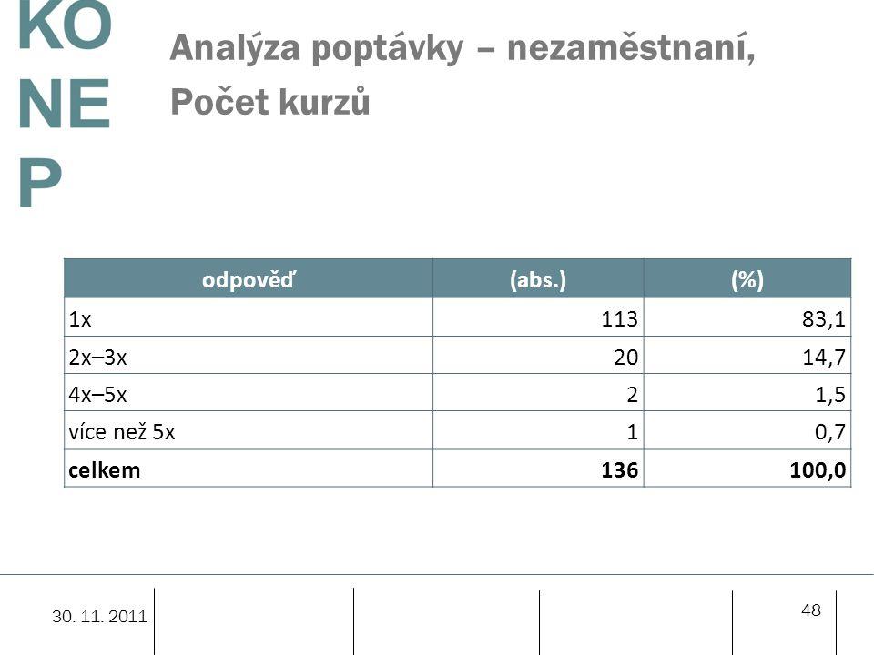 Analýza poptávky – nezaměstnaní, Počet kurzů odpověď(abs.)(%) 1x11383,1 2x–3x2014,7 4x–5x21,5 více než 5x10,7 celkem136100,0 48 30.
