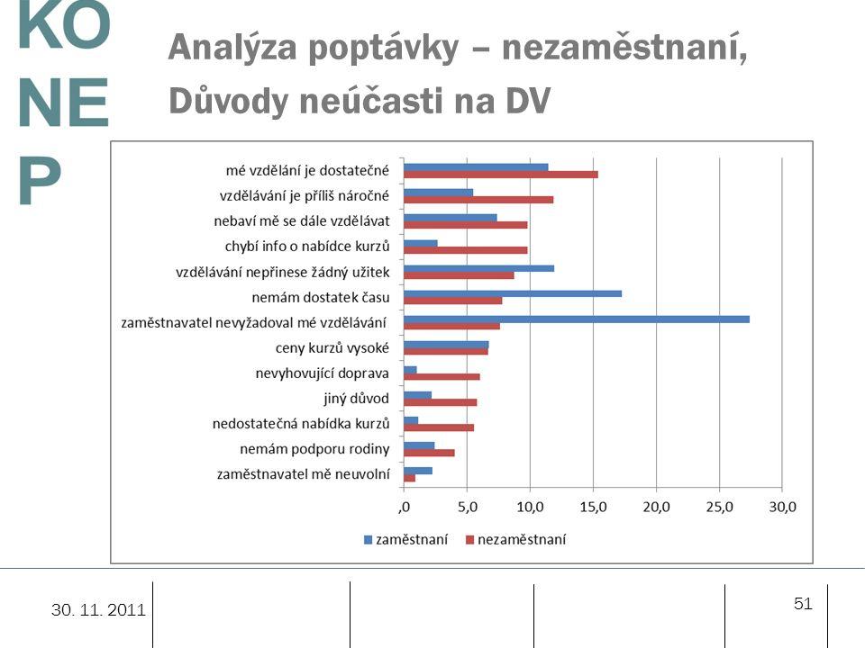 Analýza poptávky – nezaměstnaní, Důvody neúčasti na DV 51 30. 11. 2011