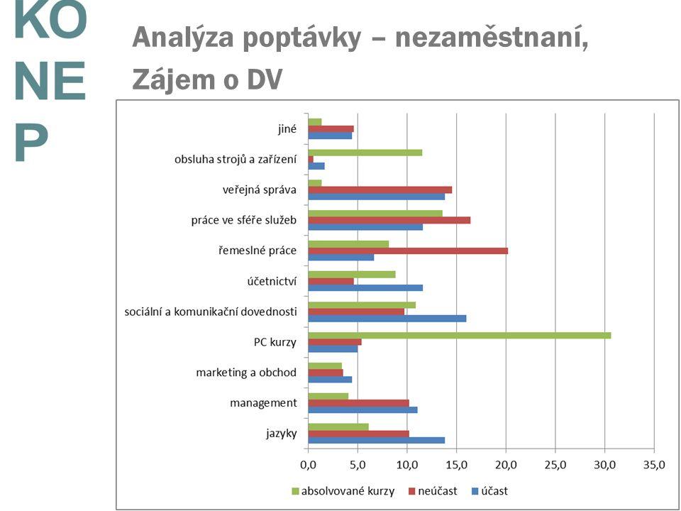 Analýza poptávky – nezaměstnaní, Zájem o DV
