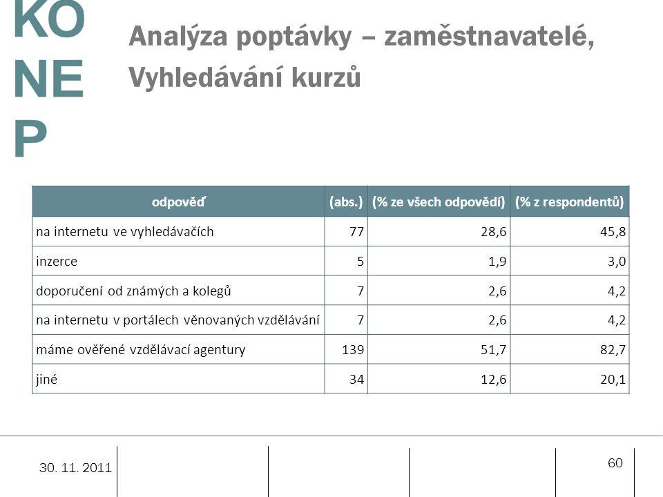 Analýza poptávky – zaměstnavatelé, Vyhledávání kurzů 60 30. 11. 2011 odpověď(abs.)(% ze všech odpovědí)(% z respondentů) na internetu ve vyhledávačích