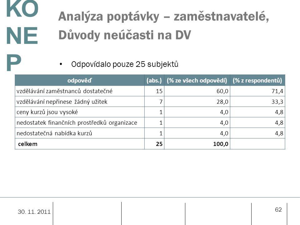 Analýza poptávky – zaměstnavatelé, Důvody neúčasti na DV Odpovídalo pouze 25 subjektů 62 30. 11. 2011 odpověď(abs.)(% ze všech odpovědí)(% z responden