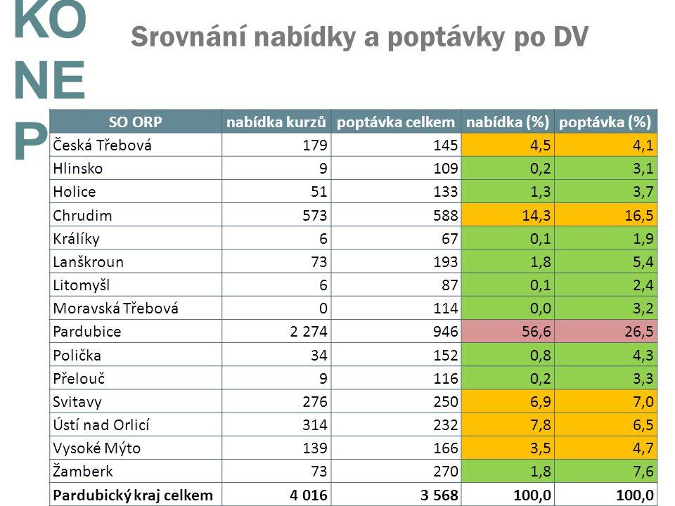Srovnání nabídky a poptávky po DV SO ORPnabídka kurzůpoptávka celkemnabídka (%)poptávka (%) Česká Třebová1791454,54,1 Hlinsko91090,23,1 Holice511331,3