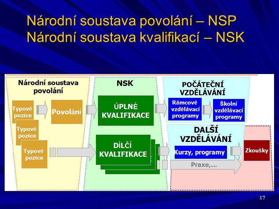 17 Národní soustava povolání – NSP Národní soustava kvalifikací – NSK