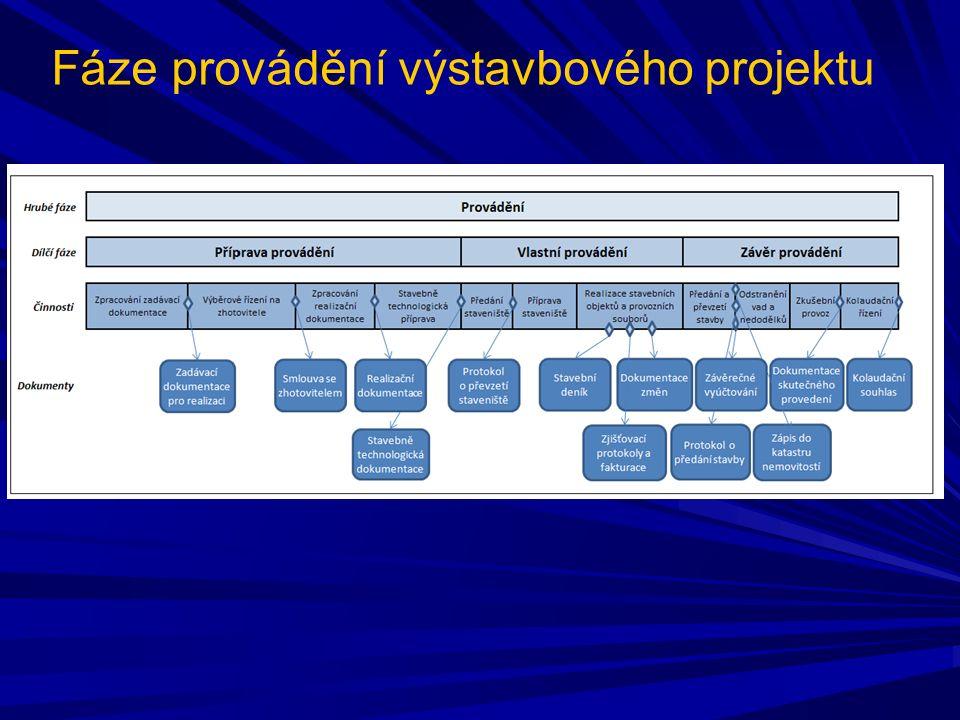 Fáze provádění výstavbového projektu