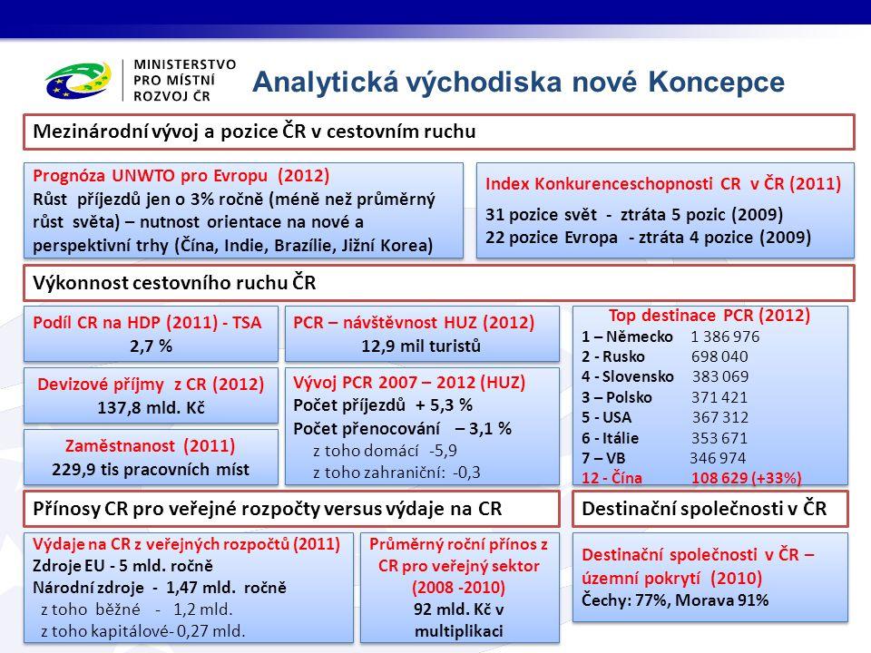 Analytická východiska nové Koncepce Výdaje na CR z veřejných rozpočtů (2011) Zdroje EU - 5 mld. ročně Národní zdroje - 1,47 mld. ročně z toho běžné -