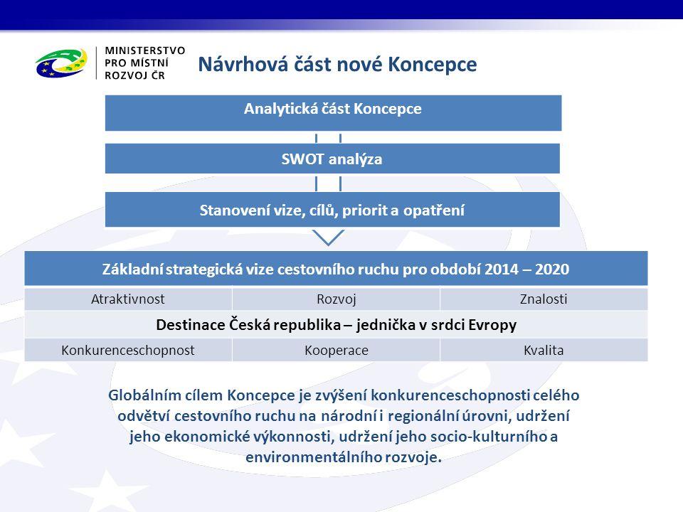 Základní strategická vize cestovního ruchu pro období 2014 – 2020 AtraktivnostRozvojZnalosti Destinace Česká republika – jednička v srdci Evropy Konku
