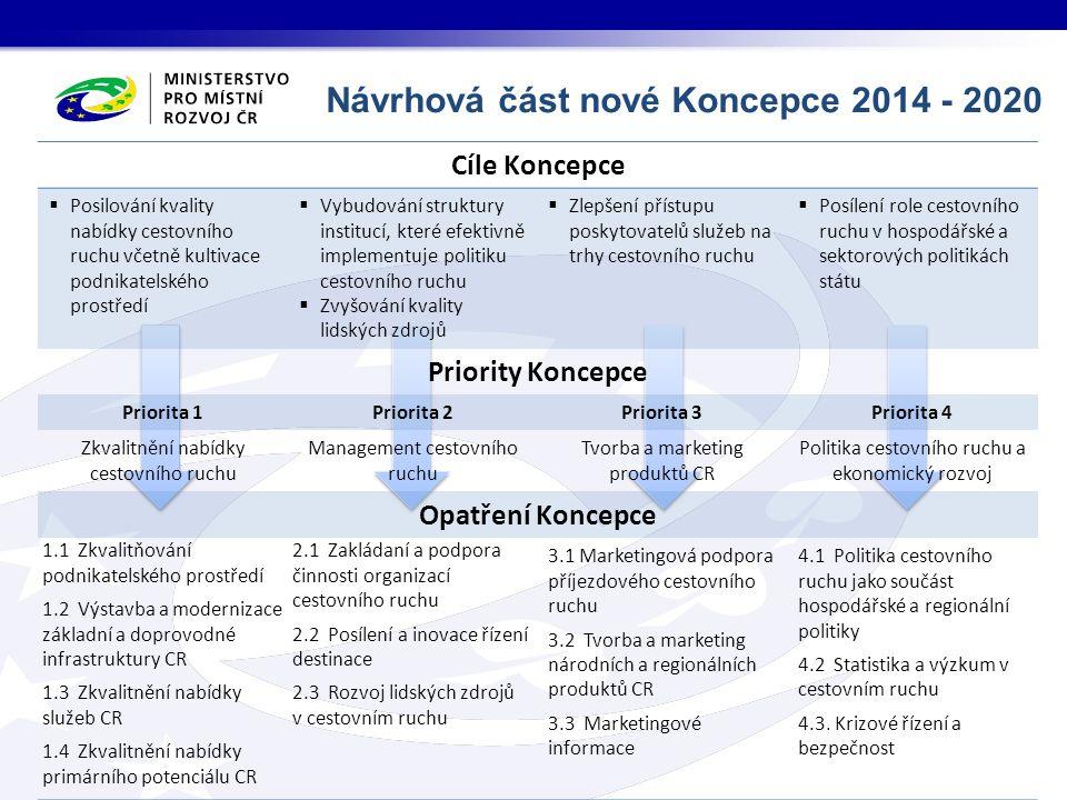 Návrhová část nové Koncepce 2014 - 2020 Cíle Koncepce  Posilování kvality nabídky cestovního ruchu včetně kultivace podnikatelského prostředí  Vybud