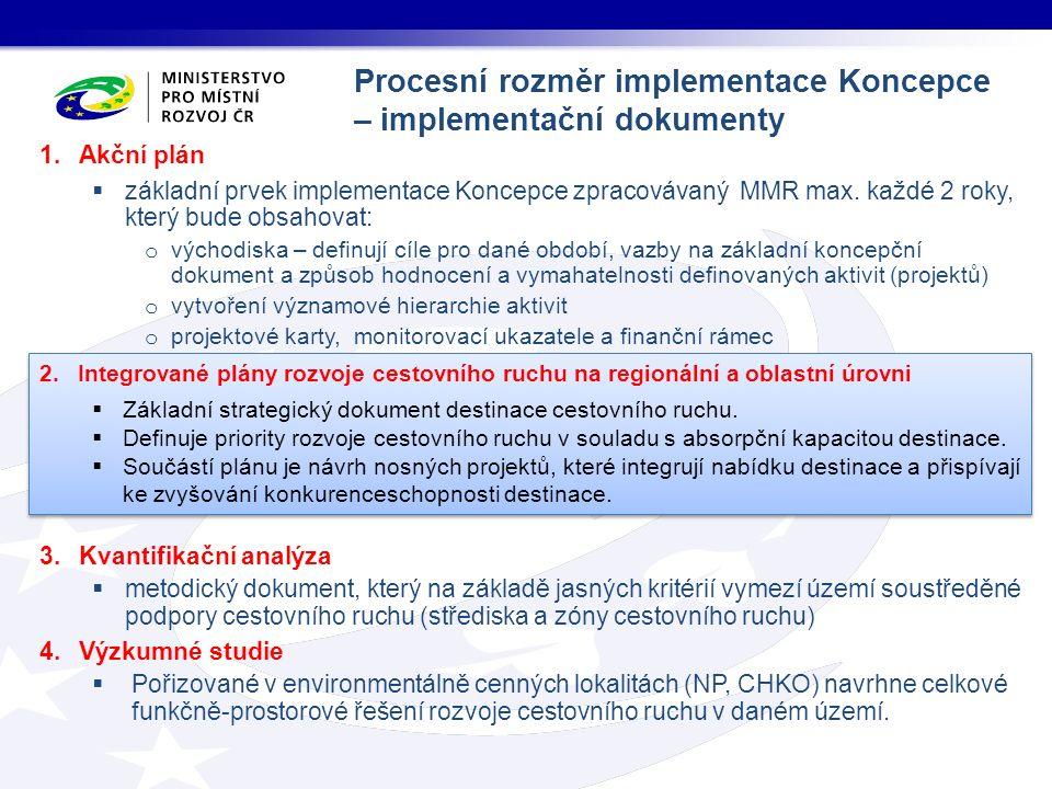 1.Akční plán  základní prvek implementace Koncepce zpracovávaný MMR max. každé 2 roky, který bude obsahovat: o východiska – definují cíle pro dané ob