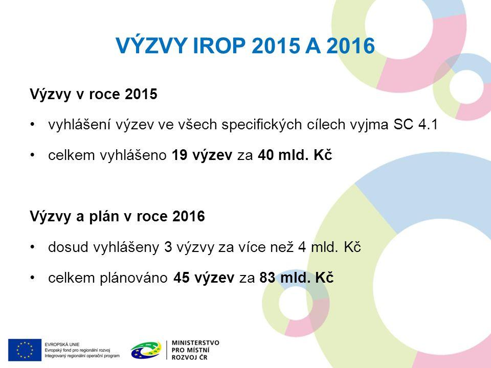 Výzvy v roce 2015 vyhlášení výzev ve všech specifických cílech vyjma SC 4.1 celkem vyhlášeno 19 výzev za 40 mld. Kč Výzvy a plán v roce 2016 dosud vyh