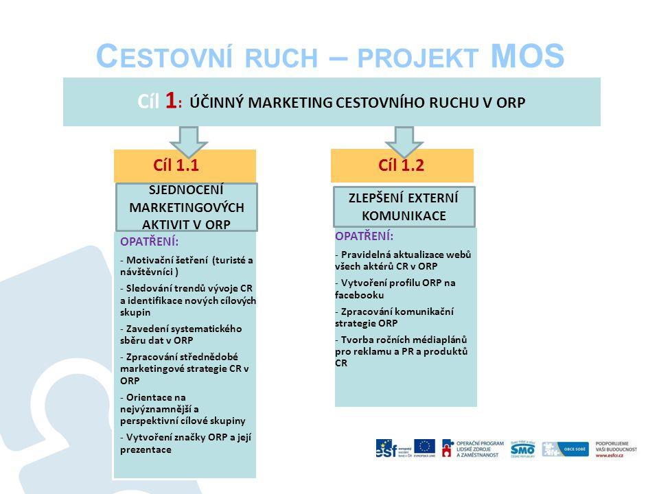 C ESTOVNÍ RUCH – PROJEKT MOS OPATŘENÍ: - Pravidelná aktualizace webů všech aktérů CR v ORP - Vytvoření profilu ORP na facebooku - Zpracování komunikační strategie ORP - Tvorba ročních médiaplánů pro reklamu a PR a produktů CR Cíl 1 : ÚČINNÝ MARKETING CESTOVNÍHO RUCHU V ORP OPATŘENÍ: - Motivační šetření (turisté a návštěvníci ) - Sledování trendů vývoje CR a identifikace nových cílových skupin - Zavedení systematického sběru dat v ORP - Zpracování střednědobé marketingové strategie CR v ORP - Orientace na nejvýznamnější a perspektivní cílové skupiny - Vytvoření značky ORP a její prezentace Cíl 1.1 Cíl 1.2 ZLEPŠENÍ EXTERNÍ KOMUNIKACE SJEDNOCENÍ MARKETINGOVÝCH AKTIVIT V ORP