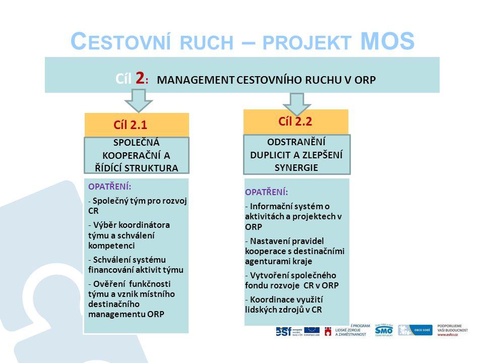 C ESTOVNÍ RUCH – PROJEKT MOS OPATŘENÍ: - Informační systém o aktivitách a projektech v ORP - Nastavení pravidel kooperace s destinačními agenturami kraje - Vytvoření společného fondu rozvoje CR v ORP - Koordinace využití lidských zdrojů v CR Cíl 2 : MANAGEMENT CESTOVNÍHO RUCHU V ORP OPATŘENÍ: - Společný tým pro rozvoj CR - Výběr koordinátora týmu a schválení kompetenci - Schválení systému financování aktivit týmu - Ověření funkčnosti týmu a vznik místního destinačního managementu ORP Cíl 2.1 Cíl 2.2 ODSTRANĚNÍ DUPLICIT A ZLEPŠENÍ SYNERGIE SPOLEČNÁ KOOPERAČNÍ A ŘÍDÍCÍ STRUKTURA