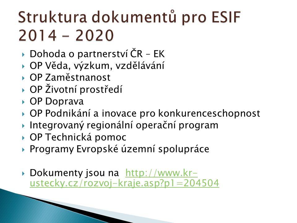  Dohoda o partnerství ČR – EK  OP Věda, výzkum, vzdělávání  OP Zaměstnanost  OP Životní prostředí  OP Doprava  OP Podnikání a inovace pro konkur