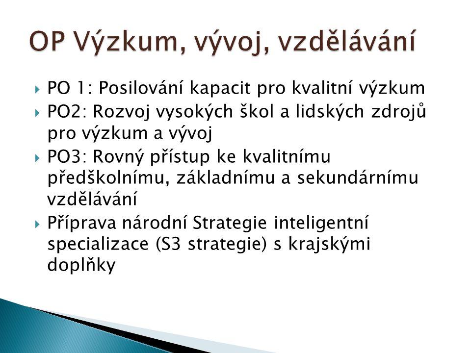  PO 1: Posilování kapacit pro kvalitní výzkum  PO2: Rozvoj vysokých škol a lidských zdrojů pro výzkum a vývoj  PO3: Rovný přístup ke kvalitnímu předškolnímu, základnímu a sekundárnímu vzdělávání  Příprava národní Strategie inteligentní specializace (S3 strategie) s krajskými doplňky