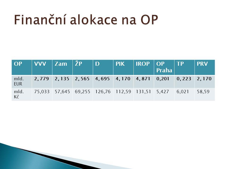 OPVVVZamŽPDPIKIROPOP Praha TPPRV mld. EUR 2, 7792, 1352, 5654, 6954, 1704, 8710,2010, 2232, 170 mld. Kč 75,03357,64569,255126,76112,59131,515,4276,021