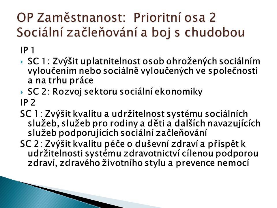 IP 1  SC 1: Zvýšit uplatnitelnost osob ohrožených sociálním vyloučením nebo sociálně vyloučených ve společnosti a na trhu práce  SC 2: Rozvoj sektoru sociální ekonomiky IP 2 SC 1: Zvýšit kvalitu a udržitelnost systému sociálních služeb, služeb pro rodiny a děti a dalších navazujících služeb podporujících sociální začleňování SC 2: Zvýšit kvalitu péče o duševní zdraví a přispět k udržitelnosti systému zdravotnictví cílenou podporou zdraví, zdravého životního stylu a prevence nemocí