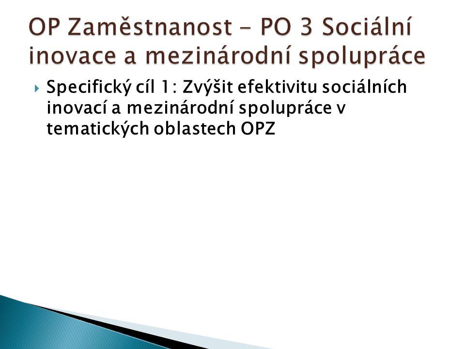  Specifický cíl 1: Zvýšit efektivitu sociálních inovací a mezinárodní spolupráce v tematických oblastech OPZ