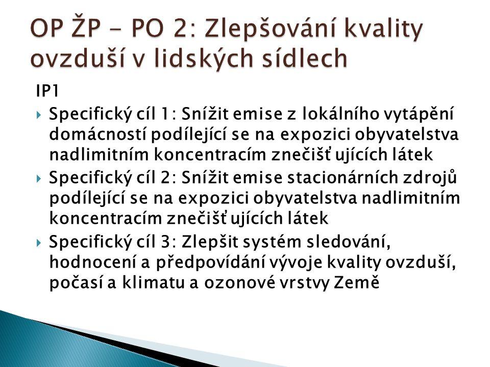 IP1  Specifický cíl 1: Snížit emise z lokálního vytápění domácností podílející se na expozici obyvatelstva nadlimitním koncentracím znečišťujících látek  Specifický cíl 2: Snížit emise stacionárních zdrojů podílející se na expozici obyvatelstva nadlimitním koncentracím znečišťujících látek  Specifický cíl 3: Zlepšit systém sledování, hodnocení a předpovídání vývoje kvality ovzduší, počasí a klimatu a ozonové vrstvy Země