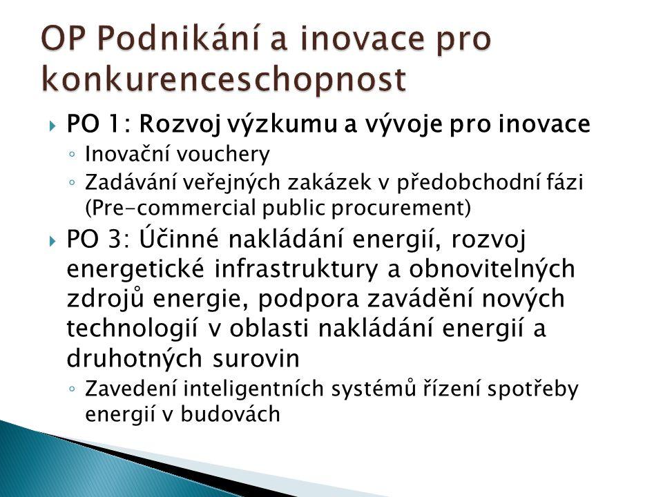 PO 1: Rozvoj výzkumu a vývoje pro inovace ◦ Inovační vouchery ◦ Zadávání veřejných zakázek v předobchodní fázi (Pre-commercial public procurement)  PO 3: Účinné nakládání energií, rozvoj energetické infrastruktury a obnovitelných zdrojů energie, podpora zavádění nových technologií v oblasti nakládání energií a druhotných surovin ◦ Zavedení inteligentních systémů řízení spotřeby energií v budovách